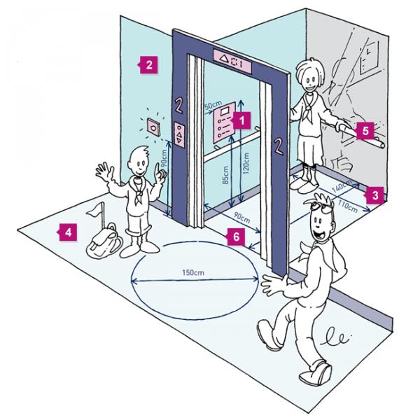 Een overzichtstekening van de lift met nummers die verwijzen naar de foto's en aanbevelingen hieronder.