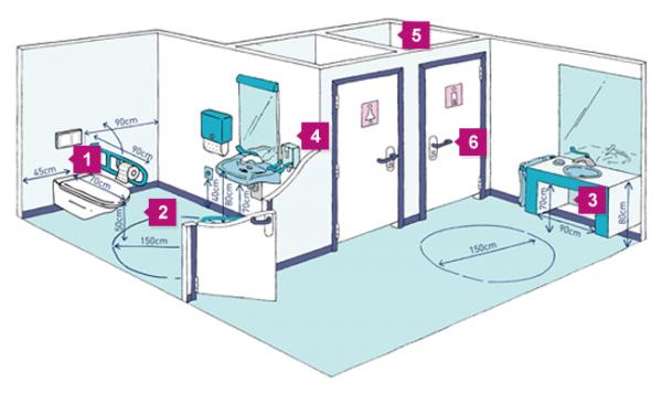 Een overzichtstekening van het sanitair met nummers die verwijzen naar de foto's en aanbevelingen hieronder.