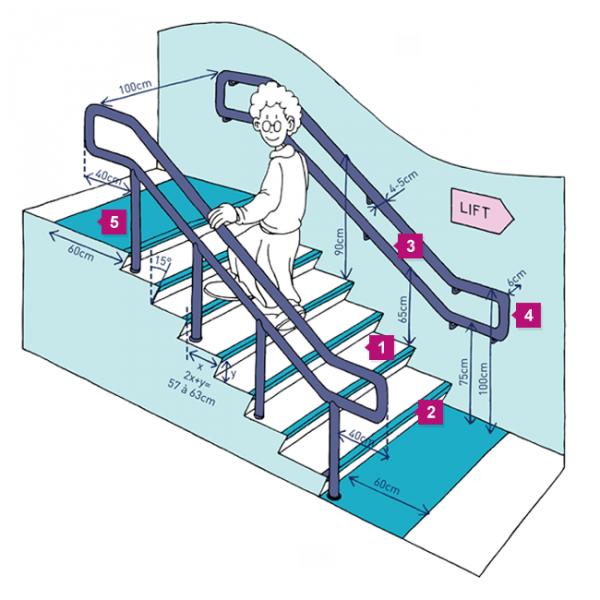 Een overzichtstekening van de trap met nummers die verwijzen naar de foto's en aanbevelingen hieronder.